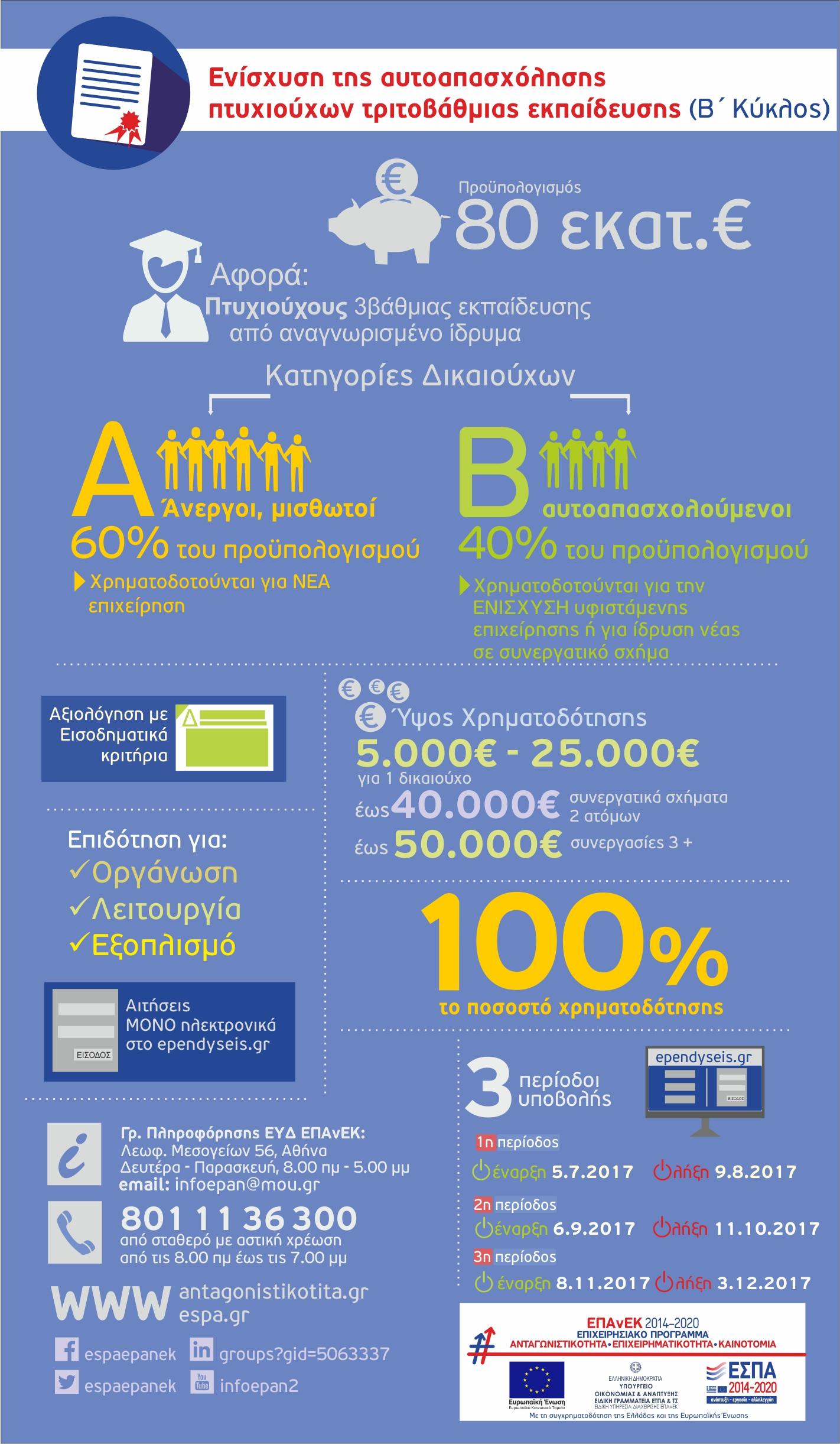 b_infographicf%ce%b9%ce%bd%ce%b1l